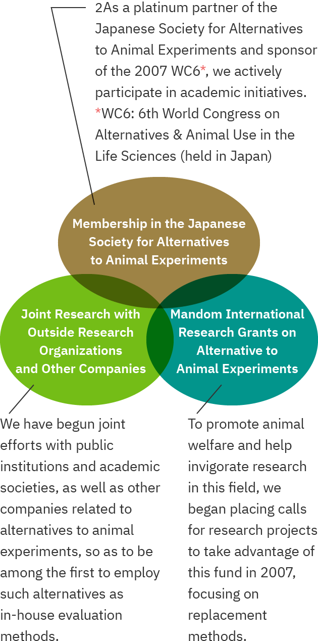 Approach to alternative to animal experiments